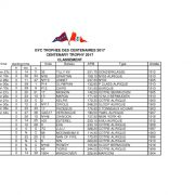 thumbnail of results 2017 GYC Centenary Trophyv2
